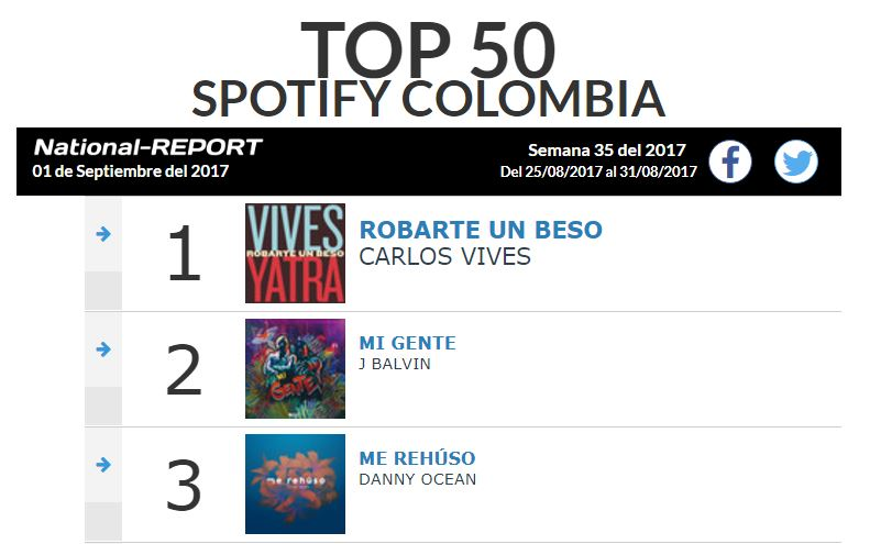 Top 50 Spotify Colombia